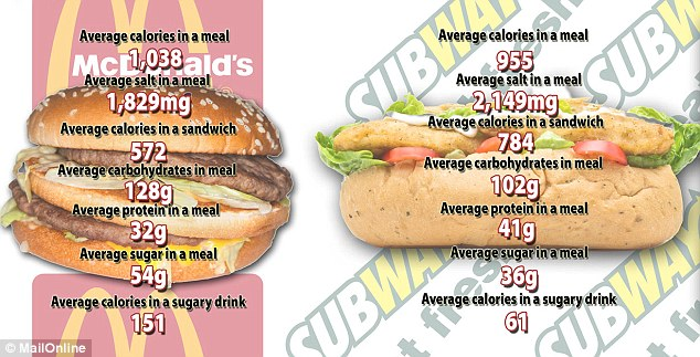How Much Does Subway Drinks Cost